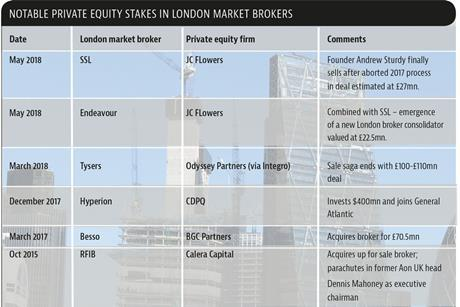 Notable-private-equity-stakes-in-London-market