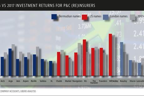 2016 2017 investment returns for pand c reinsurers