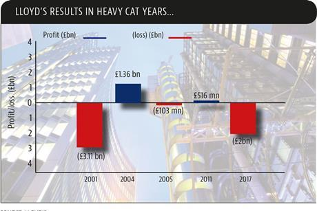Lloyds results in heavy cat years