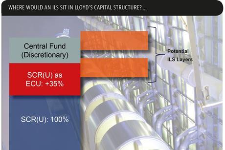 where would ils sit in lloyds capital structure