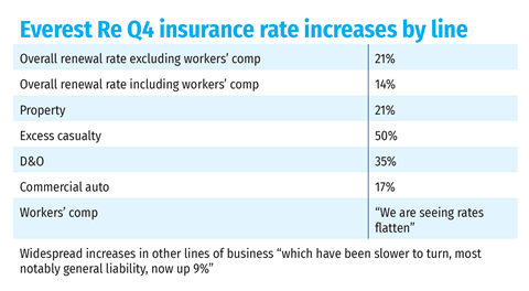 Everest Re Q4 insurance rate increases by line