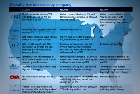 Overall price increases by company