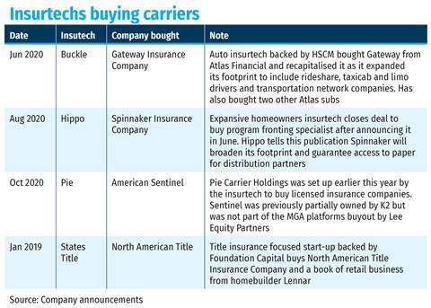 Insurtchs buying carriers