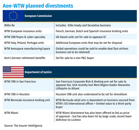 Aon-WTW planned divestments