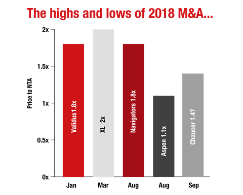 The-highs-and-lows-of-2018-M&A