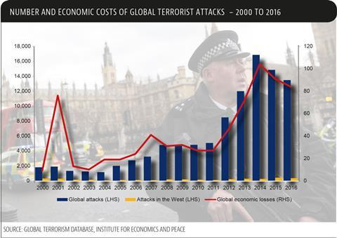 number and economic costs of terrorist attacks
