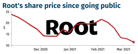 Root's share price since going public