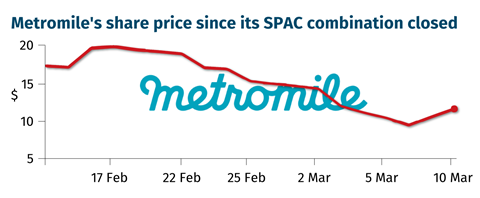 Metromile's share price since its SPAC combination closed