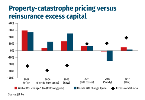 Property-cat-pricing-vs-reinsurance-excess-capital