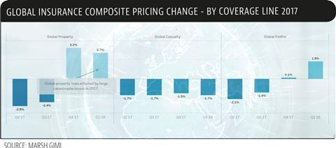 marsh global insurance composite pricing change by coverage