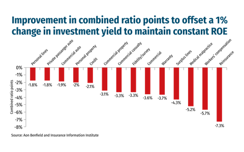 Improvement-in-combined-ratio-points-to-offset-a-1%-change-in-investment-yield-to-maintain-constant-ROE
