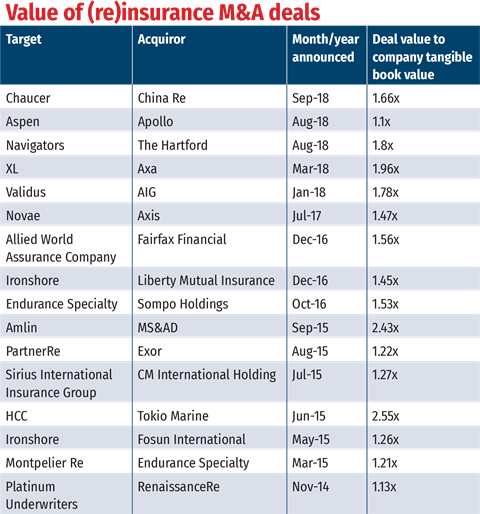Value-of-(re)insurance-M&A-deals-table
