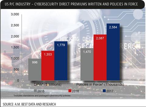 us pc industry cyber security premiums written