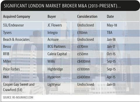 significant london market mand a updated may18