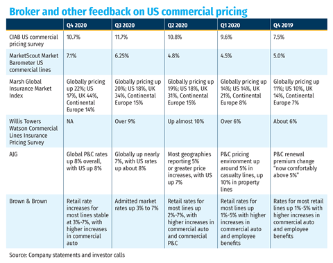 Broker and other feedback on US commercial pricing