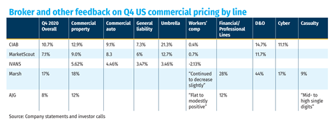 Broker and other feedback on Q4 US commercial pricing by line