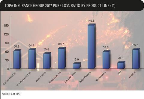 TOPA-ins-group-pure-loss-ratio-by-product-line