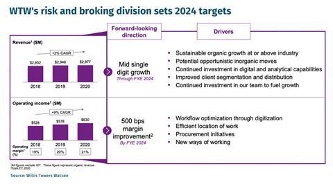 CHART-WTW-risk-and-broking-division-sets-2024-targets