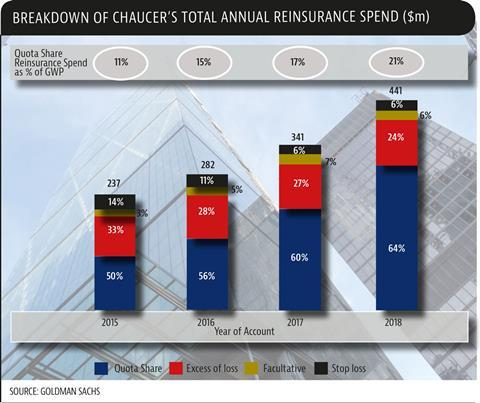 Chaucer-annual-reinsurance-spend