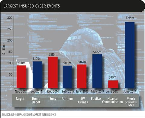 largest insured cyber events