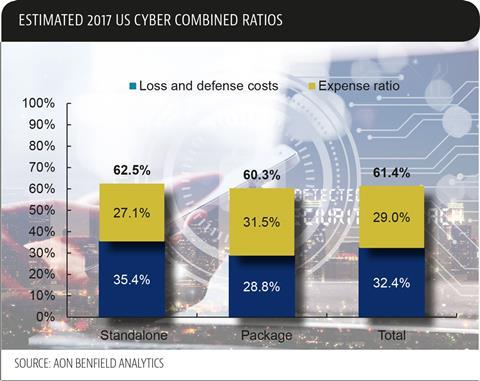 Aon cyber combined ratios