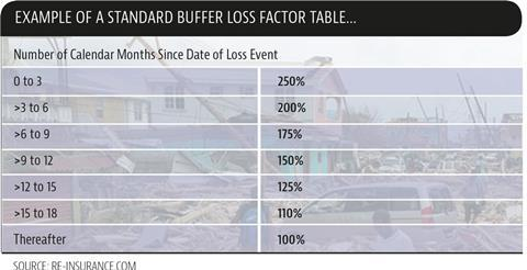 Example of a standard buffer loss table