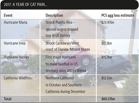 2017 CAT pain table
