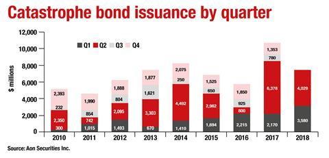 Cat-bond-issuance-by-quarter-N
